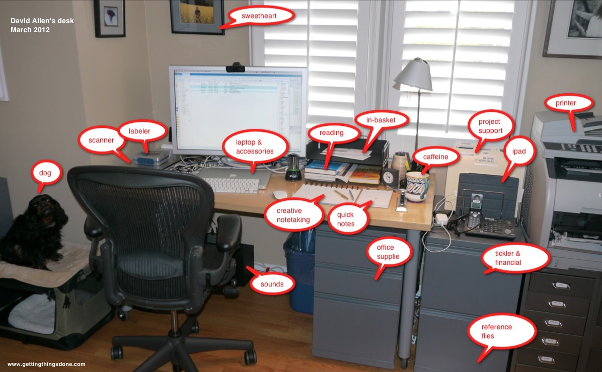 Hur Ser David Allens Skrivbord Ut Produktivitetsbloggen