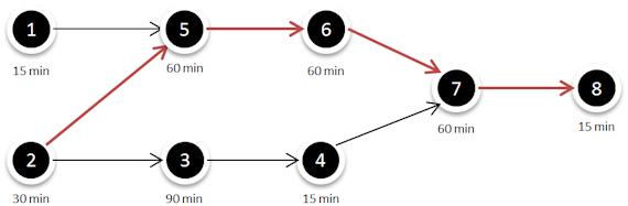 Flödesschema med kritisk linje